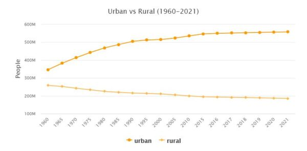 Europe Urban and Rural Population