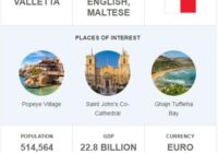 Official Language of Malta