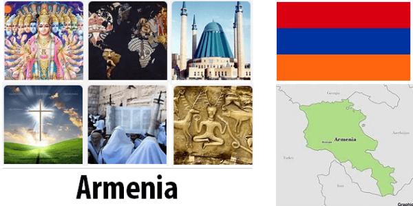 Armenia Population by Religion