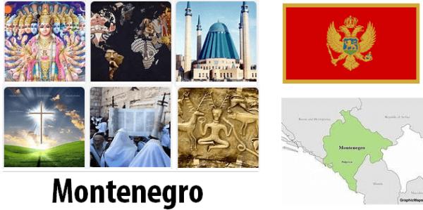 Montenegro Population by Religion