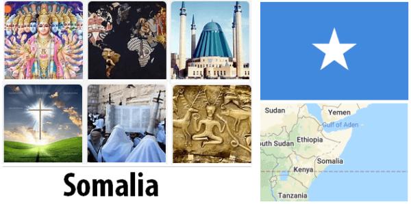 Somalia Population by Religion