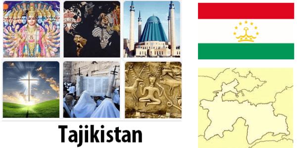 Tajikistan Population by Religion